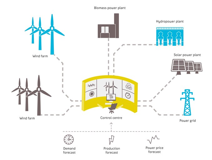 Infographic Virtual Power Plant