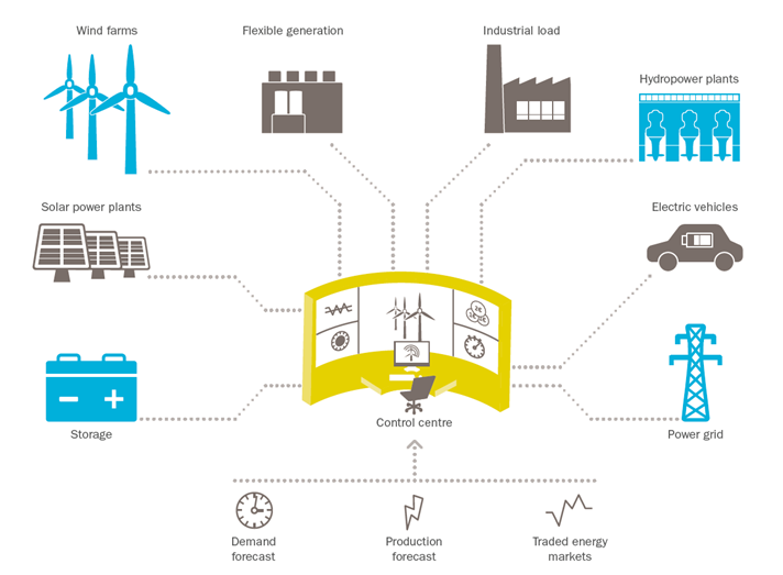 Infographic virtual power plant Statkraft